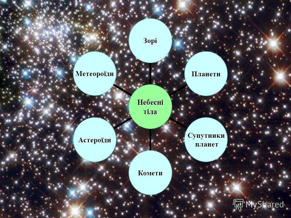 Небеснітіла Зорі Планети Супутники планет планет Комети Астероїди Метеороїди