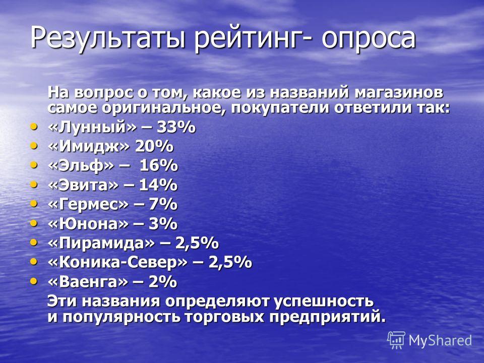Результаты рейтинг- опроса На вопрос о том, какое из названий магазинов самое оригинальное, покупатели ответили так: «Лунный» – 33% «Лунный» – 33% «Имидж» 20% «Имидж» 20% «Эльф» – 16% «Эльф» – 16% «Эвита» – 14% «Эвита» – 14% «Гермес» – 7% «Гермес» –