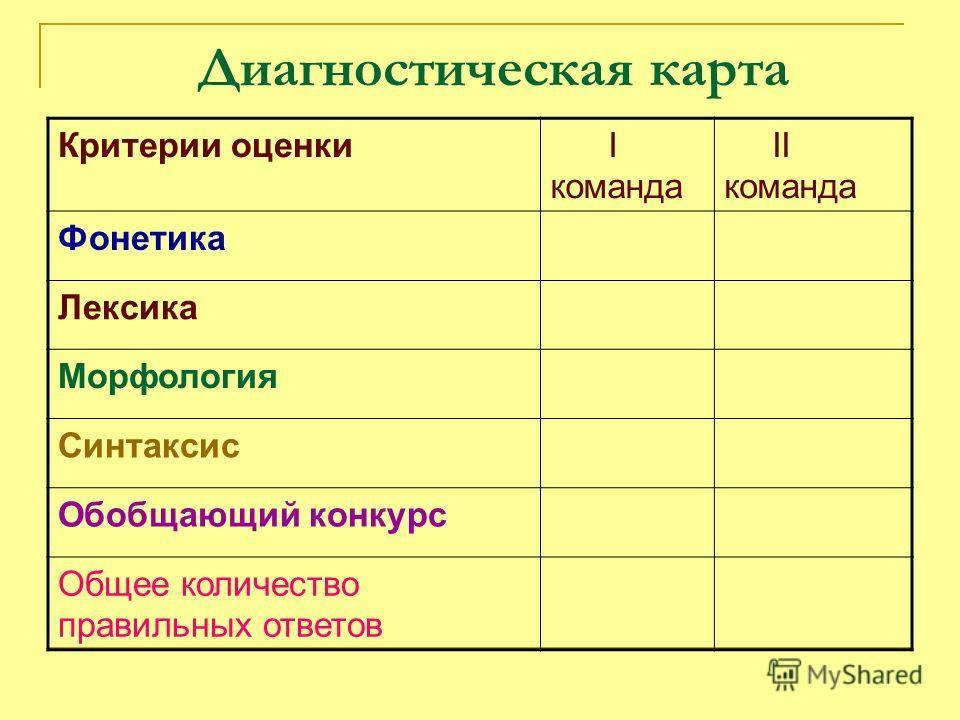 Диагностическая карта Критерии оценки I команда II команда Фонетика Лексика Морфология Синтаксис Обобщающий конкурс Общее количество правильных ответов
