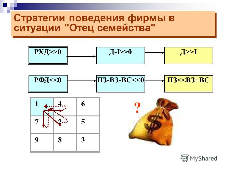 Матрица возможных финансовых состояний Матрица возможных финансовых состояний РФД0 РХД>>0 РХД 0 РХД