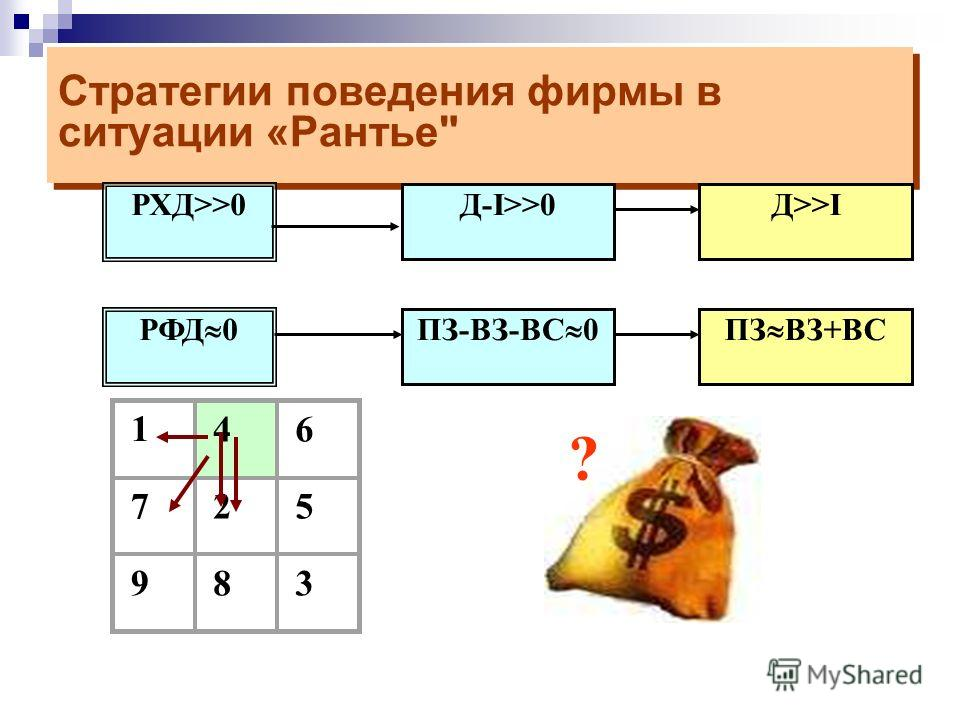 Стратегии поведения фирмы в ситуации Неустойчивое равновесие Стратегии поведения фирмы в ситуации Неустойчивое равновесие РФД>>0 РХД