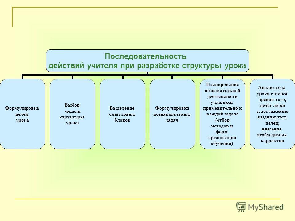 Последовательность действий учителя при разработке структуры урока Формулировка целей урока Выбор модели структуры урока Выделение смысловых блоков Формулировка познавательных задач Планирование познавательной деятельности учащихся применительно к ка