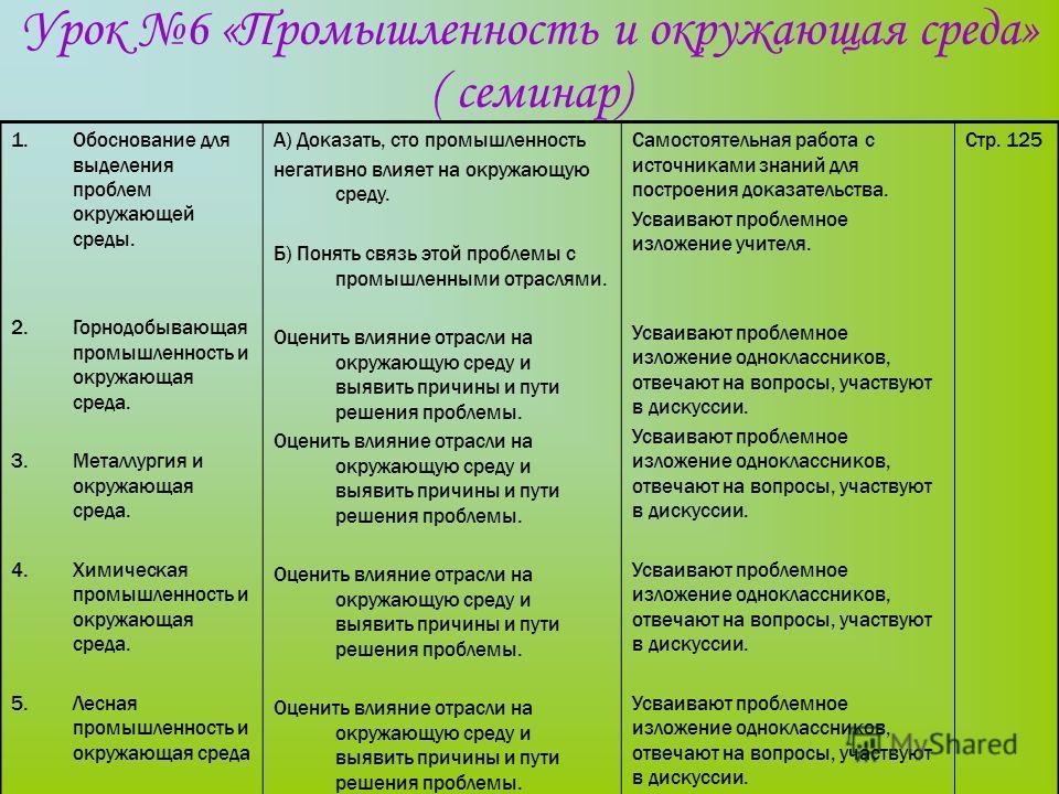 Урок 6 «Промышленность и окружающая среда» ( семинар) 1.Обоснование для выделения проблем окружающей среды. 2.Горнодобывающая промышленность и окружающая среда. 3.Металлургия и окружающая среда. 4.Химическая промышленность и окружающая среда. 5.Лесна