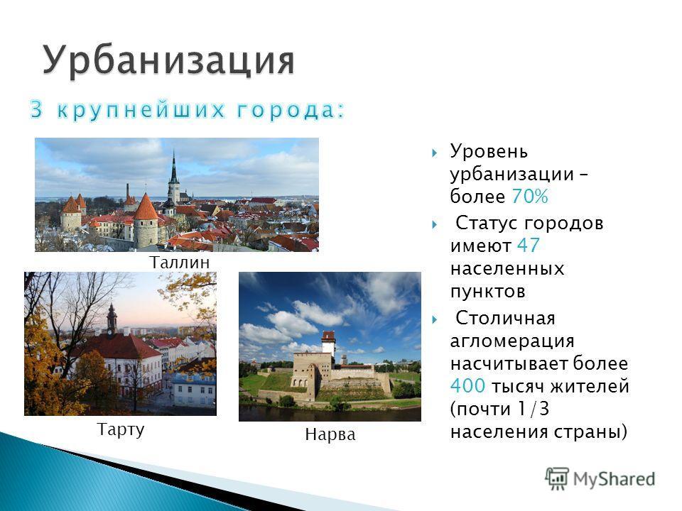 Уровень урбанизации – более 70% Статус городов имеют 47 населенных пунктов Столичная агломерация насчитывает более 400 тысяч жителей (почти 1/3 населения страны) Таллин Тарту Нарва