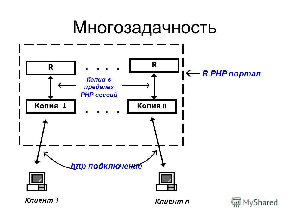 Многозадачность Клиент 1 Клиент n Копия 1Копия n R R http подключение R PHP портал Копии в пределах PHP сессий..