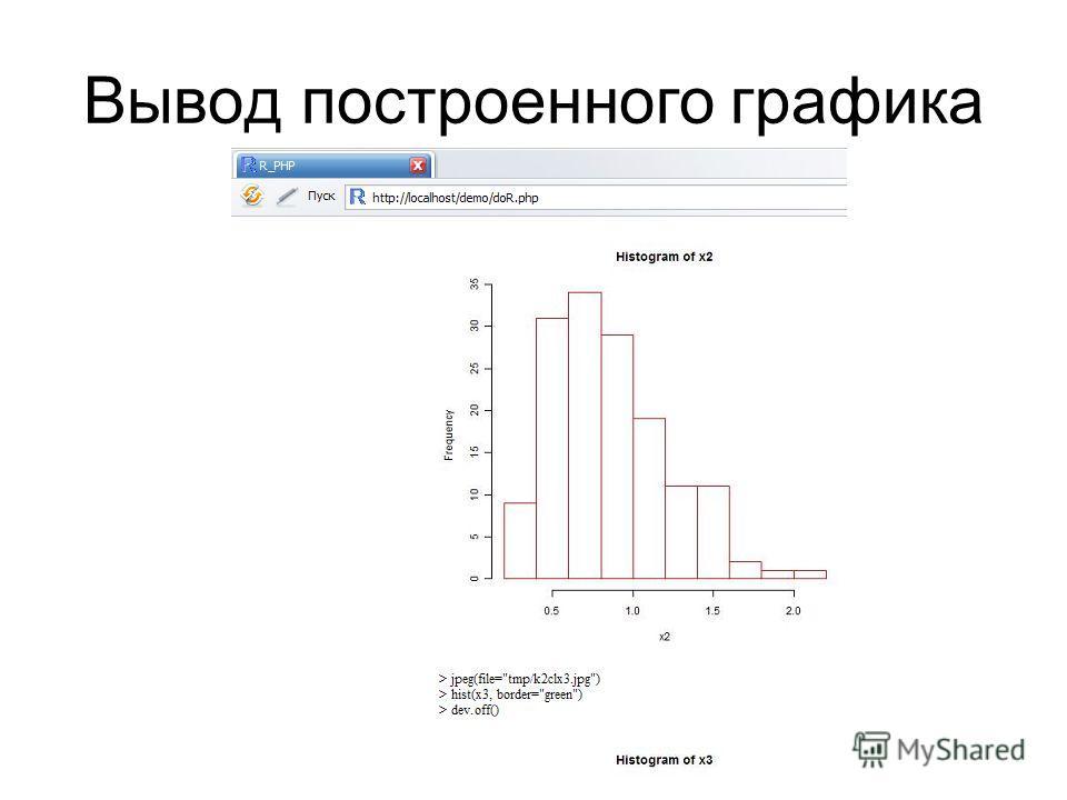 Вывод построенного графика