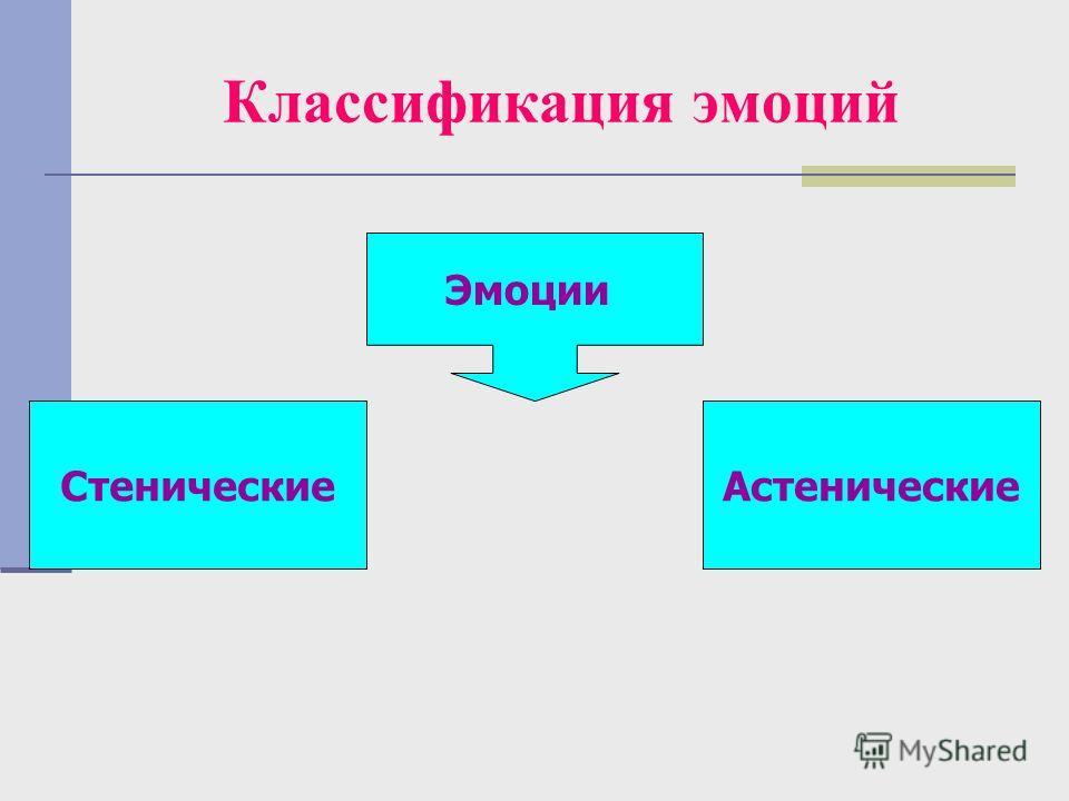 Классификация эмоций Эмоции СтеническиеАстенические