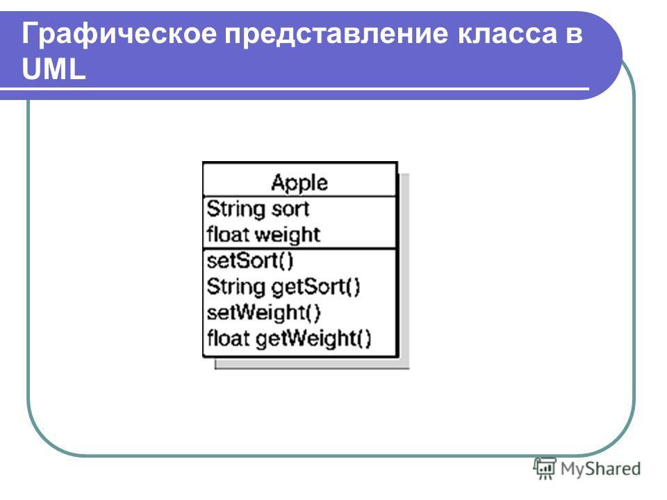 Графическое представление класса в UML