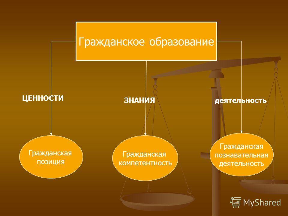 Гражданское образование Гражданская позиция Гражданская компетентность Гражданская познавательная деятельность ЦЕННОСТИ ЗНАНИЯдеятельность