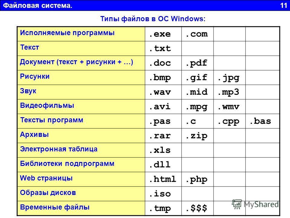 Файловая система. 11 Типы файлов в ОС Windows: Исполняемые программы.exe.com Текст.txt Документ (текст + рисунки + …).doc.pdf Рисунки.bmp.gif.jpg Звук.wav.mid.mp3 Видеофильмы.avi.mpg.wmv Тексты программ.pas.c.cpp.bas Архивы.rar.zip Электронная таблиц