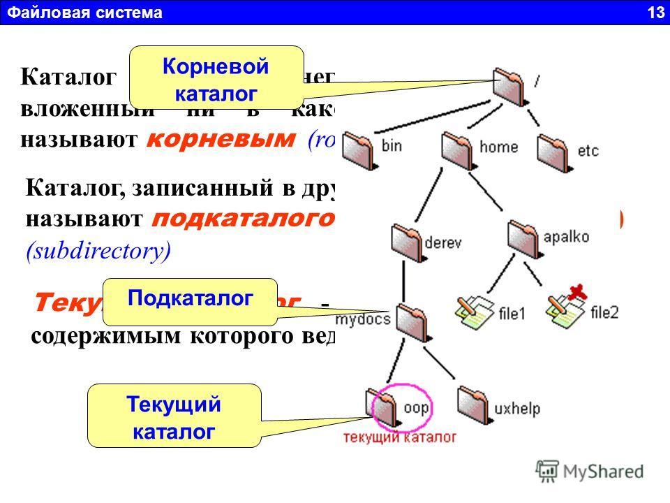 Файловая система 13 Каталог самого верхнего уровня, т. е. не вложенный ни в какой другой каталог, называют корневым (root directory) Каталог, записанный в другой каталог иногда, называют подкаталогом (поддиректорией) (subdirectory) Текущий каталог -