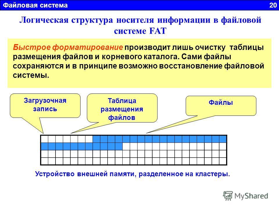 Файловая система 20 Логическая структура носителя информации в файловой системе FAT 1. Загрузочная запись операционной системы 2. Таблица размещения файлов (FAT – File Allocation table). Содержит полную информацию о файлах размещенных на диске. 3. Са