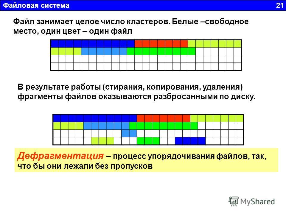 Файловая система 21 Файл занимает целое число кластеров. Белые –свободное место, один цвет – один файл В результате работы (стирания, копирования, удаления) фрагменты файлов оказываются разбросанными по диску. Дефрагментация – процесс упорядочивания