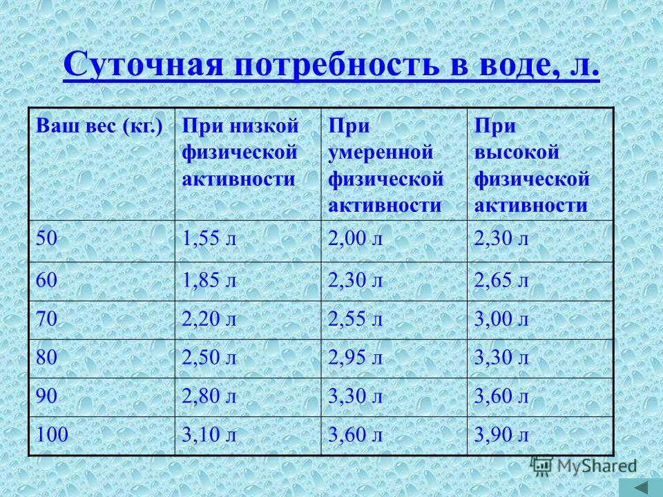 Суточная потребность в воде, л. Ваш вес (кг.)При низкой физической активности При умеренной физической активности При высокой физической активности 501,55 л2,00 л2,30 л 601,85 л2,30 л2,65 л 702,20 л2,55 л3,00 л 802,50 л2,95 л3,30 л 902,80 л3,30 л3,60
