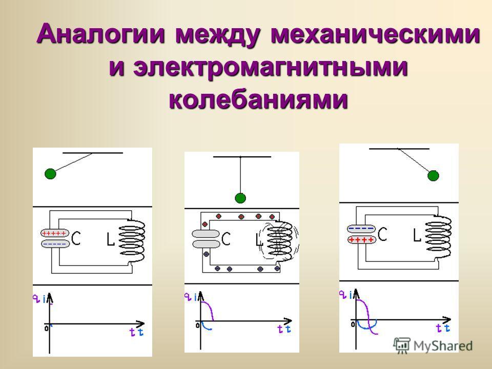 Аналогии между механическими и электромагнитными колебаниями
