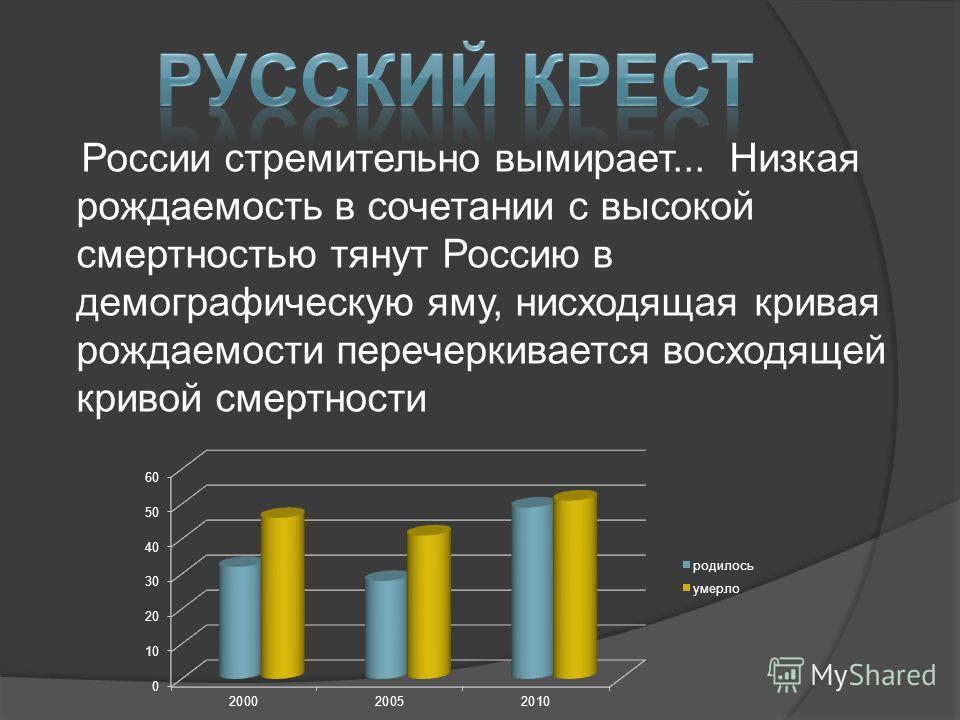 России стремительно вымирает... Низкая рождаемость в сочетании с высокой смертностью тянут Россию в демографическую яму, нисходящая кривая рождаемости перечеркивается восходящей кривой смертности