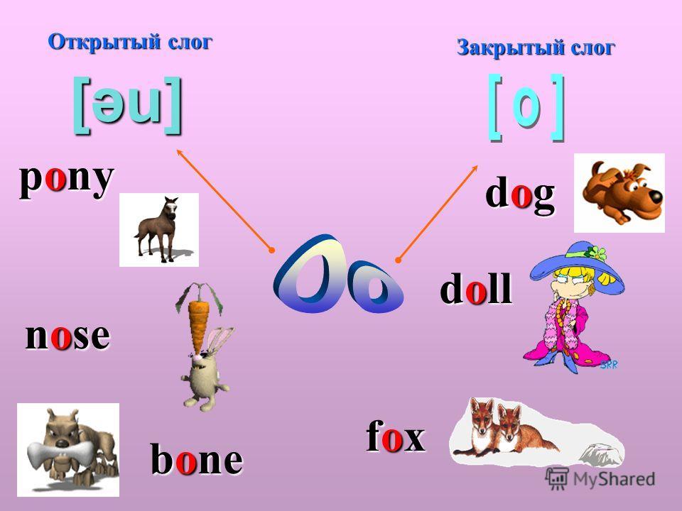 Открытый слог Закрытый слог [əu] pony nose bone bone dogdogdogdog doll foxfoxfoxfox