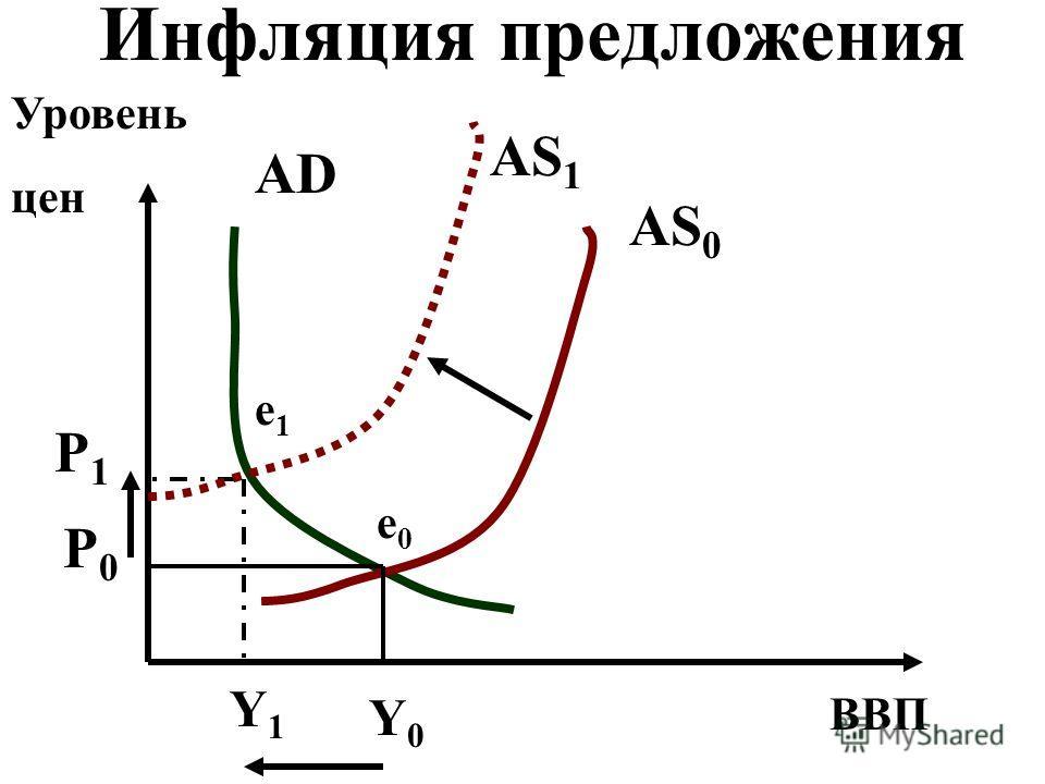 Инфляция предложения ВВП Уровень цен AS 0 AD AS 1 Y0Y0 Y1Y1 P1P1 P0P0 e0e0 e1e1