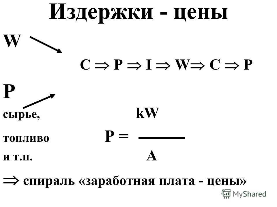 Издержки - цены W C P I W C P Р сырье, kW топливо P = и т.п. A спираль «заработная плата - цены»