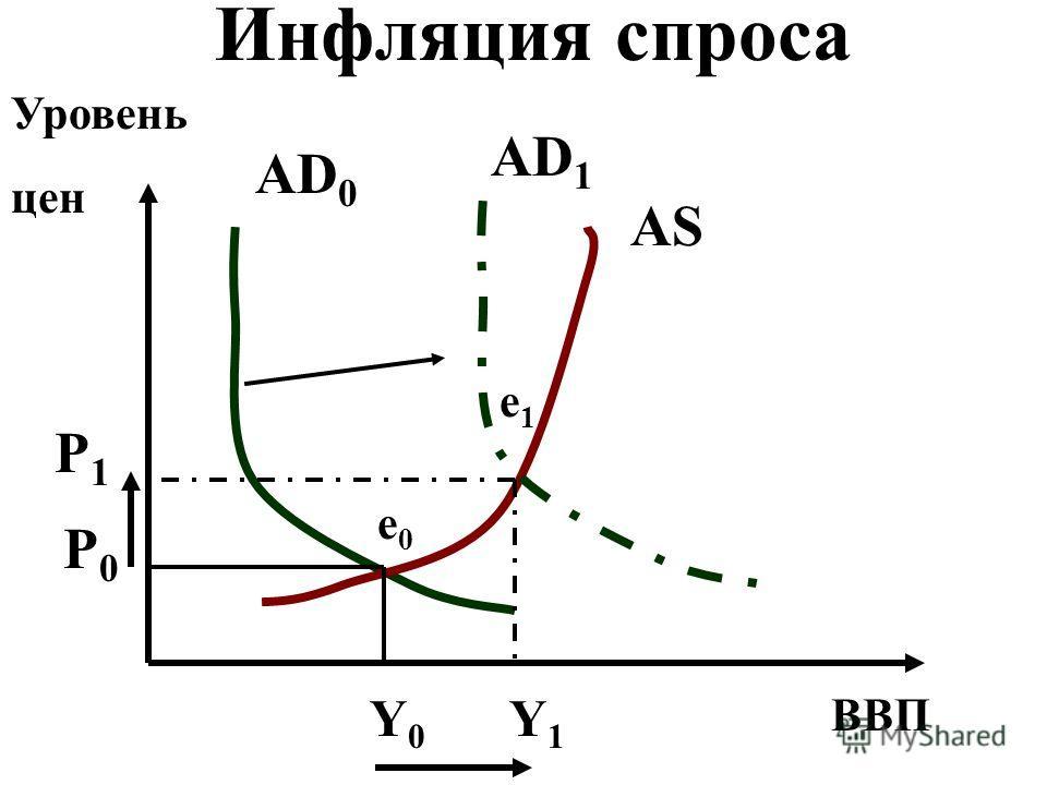 Инфляция спроса ВВП Уровень цен AS AD 0 AD 1 Y0Y0 Y1Y1 P1P1 P0P0 e0e0 e1e1