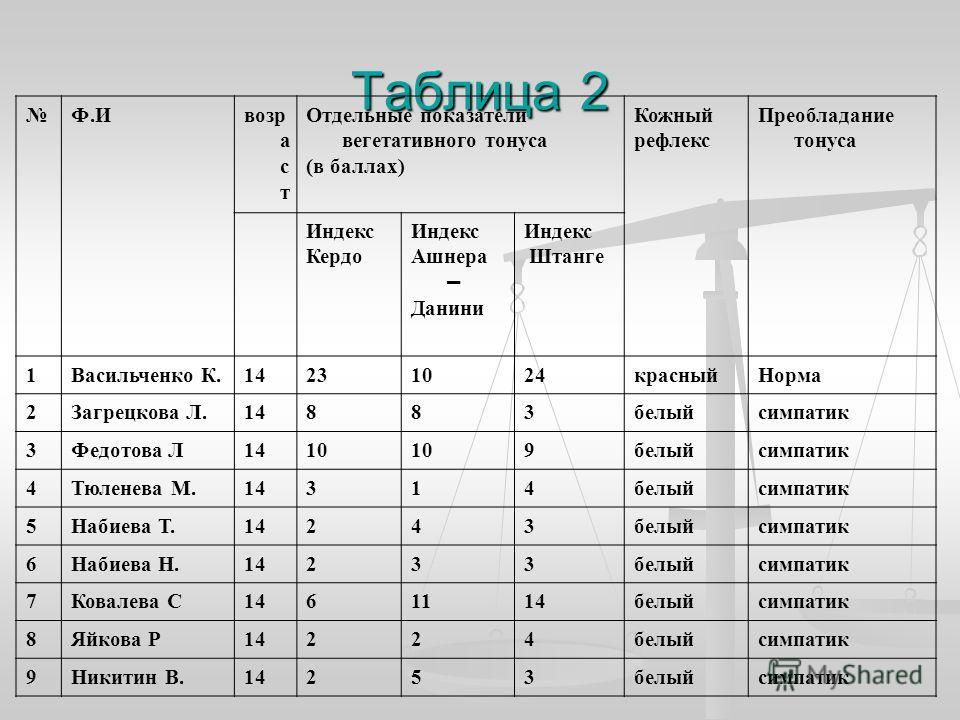 Таблица 2 Ф.Ивозр а с т Отдельные показатели вегетативного тонуса (в баллах) Кожный рефлекс Преобладание тонуса Индекс Кердо Индекс Ашнера – Данини Индекс Штанге 1Васильченко К.14231024красныйНорма 2Загрецкова Л.14883белыйсимпатик 3Федотова Л1410 9бе
