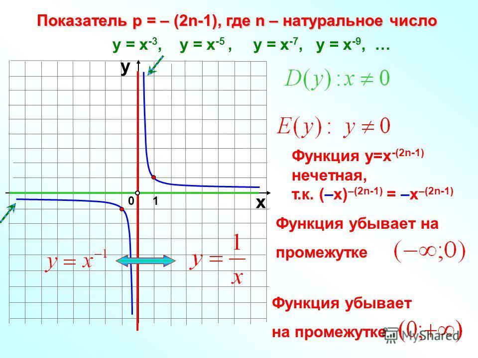 Функция убывает на промежуткеПоказатель р = – (2n-1), где n – натуральное число 10 х у у = х -3, у = х -5, у = х -7, у = х -9, … Функция у=х -(2n-1) нечетная, т.к. (–х) –(2n-1) = –х –(2n-1) Функция убывает на промежутке