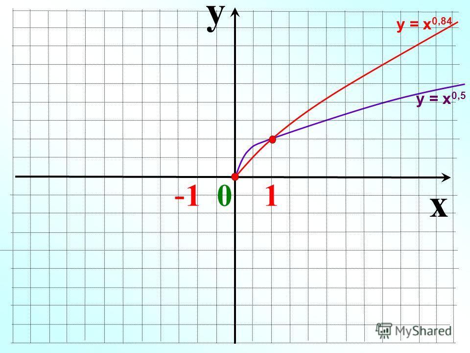 y x - 1 0 1 у = х 0,5 у = х 0,84