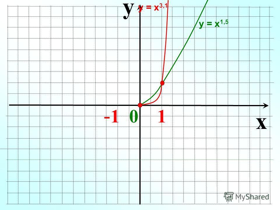 y x - 1 0 1 у = х 1,5 у = х 3,1