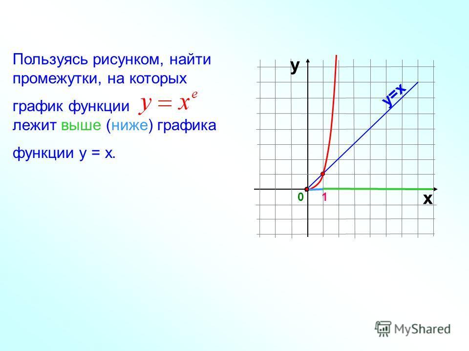 Пользуясь рисунком, найти промежутки, на которых график функции лежит выше (ниже) графика функции у = х. 01 х у у=х