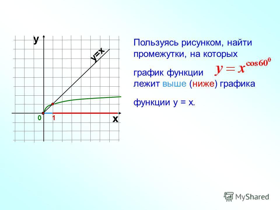 Пользуясь рисунком, найти промежутки, на которых график функции лежит выше (ниже) графика функции у = х. у 01 х у=х