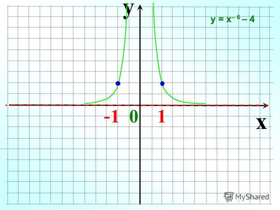 y x - 1 0 1 у = х – 6 – 4
