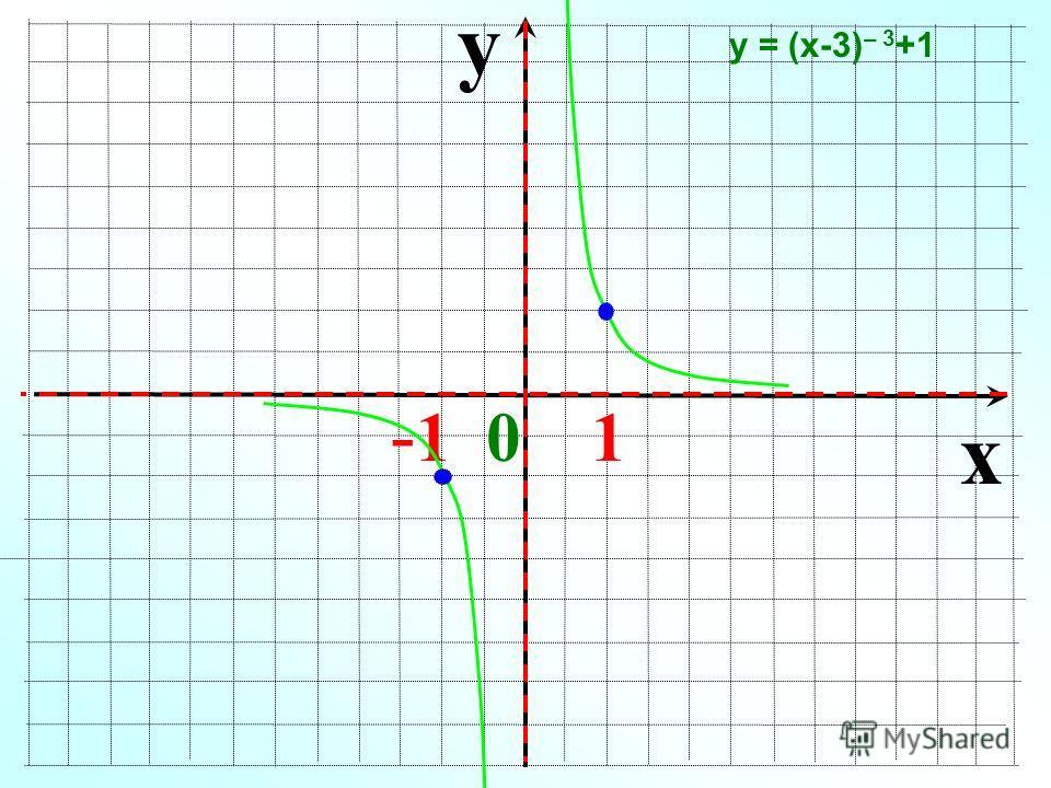 y x - 1 0 1 у = (х-3) – 3 +1