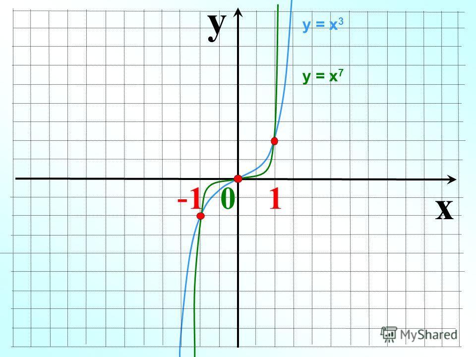 y x - 1 0 1 у = х 3 у = х 7