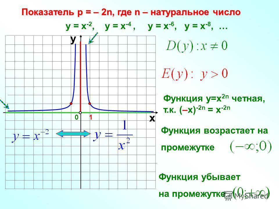 Показатель р = – 2n, где n – натуральное число 10 х у у = х -2, у = х -4, у = х -6, у = х -8, … Функция у=х 2n четная, т.к. (–х) -2n = х -2n Функция возрастает на промежутке Функция убывает на промежутке