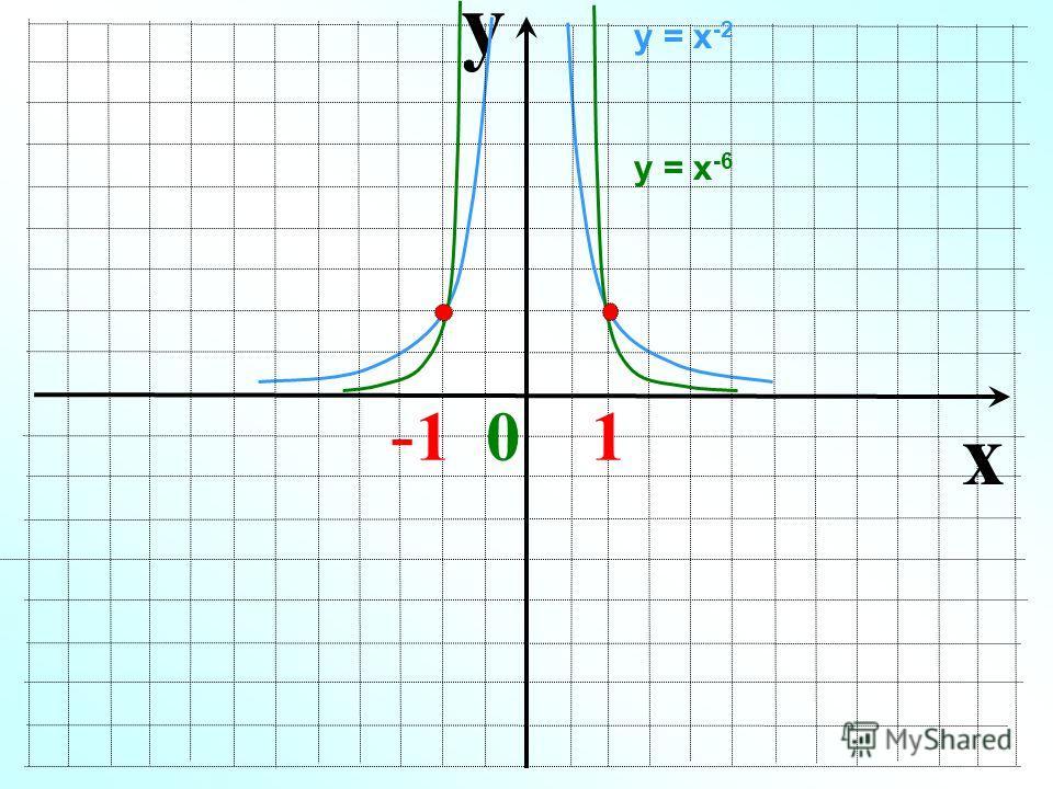 y x - 1 0 1 у = х -2 у = х -6