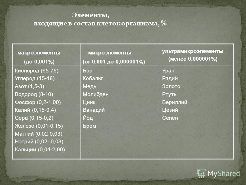 макроэлементы (до 0,001%) микроэлементы (от 0,001 до 0,000001%) ультрамикроэлементы (менее 0,000001%) Кислород (65-75) Углерод (15-18) Азот (1,5-3) Водород (8-10) Фосфор (0,2-1,00) Калий (0,15-0,4) Сера (0,15-0,2) Железо (0,01-0,15) Магний (0,02-0,03