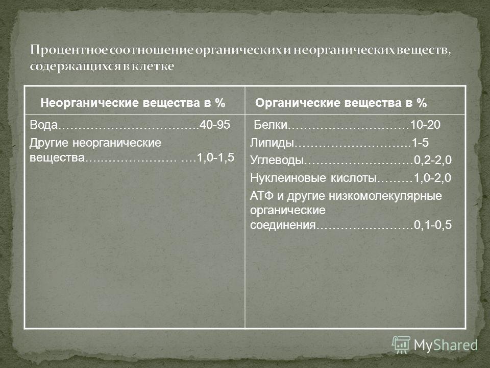 Неорганические вещества в % Органические вещества в % Вода……………………………..40-95 Другие неорганические вещества…..……………… ….1,0-1,5 Белки…………………………10-20 Липиды………………………..1-5 Углеводы………………………0,2-2,0 Нуклеиновые кислоты………1,0-2,0 АТФ и другие низкомолекуля
