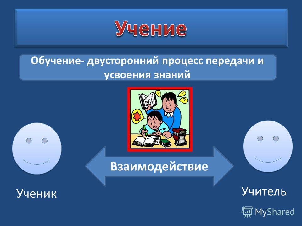 Взаимодействие Обучение- двусторонний процесс передачи и усвоения знаний Ученик Учитель