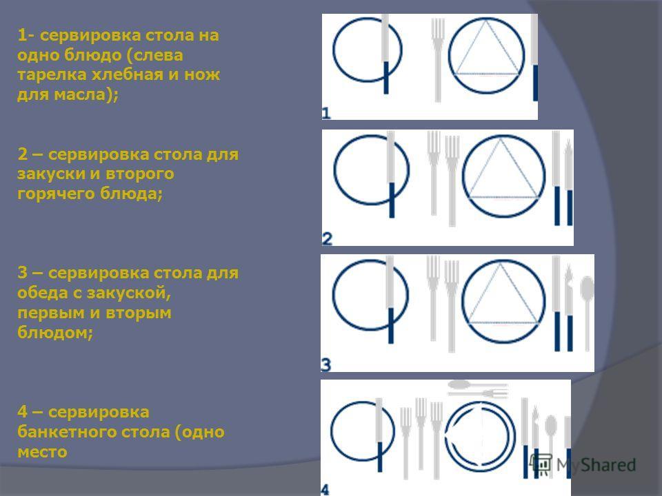 1- сервировка стола на одно блюдо (слева тарелка хлебная и нож для масла); 2 – сервировка стола для закуски и второго горячего блюда; 3 – сервировка стола для обеда с закуской, первым и вторым блюдом; 4 – сервировка банкетного стола (одно место