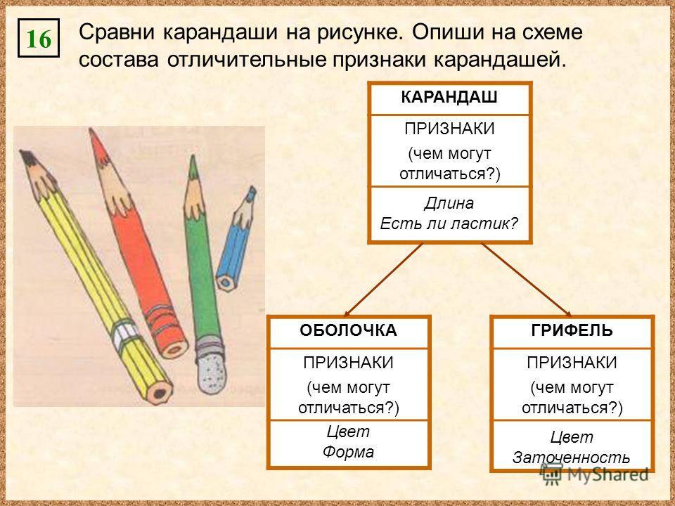 16 Сравни карандаши на рисунке. Опиши на схеме состава отличительные признаки карандашей. КАРАНДАШ ПРИЗНАКИ (чем могут отличаться?) Длина Есть ли ластик? ОБОЛОЧКА ПРИЗНАКИ (чем могут отличаться?) Цвет Форма ГРИФЕЛЬ ПРИЗНАКИ (чем могут отличаться?) Цв