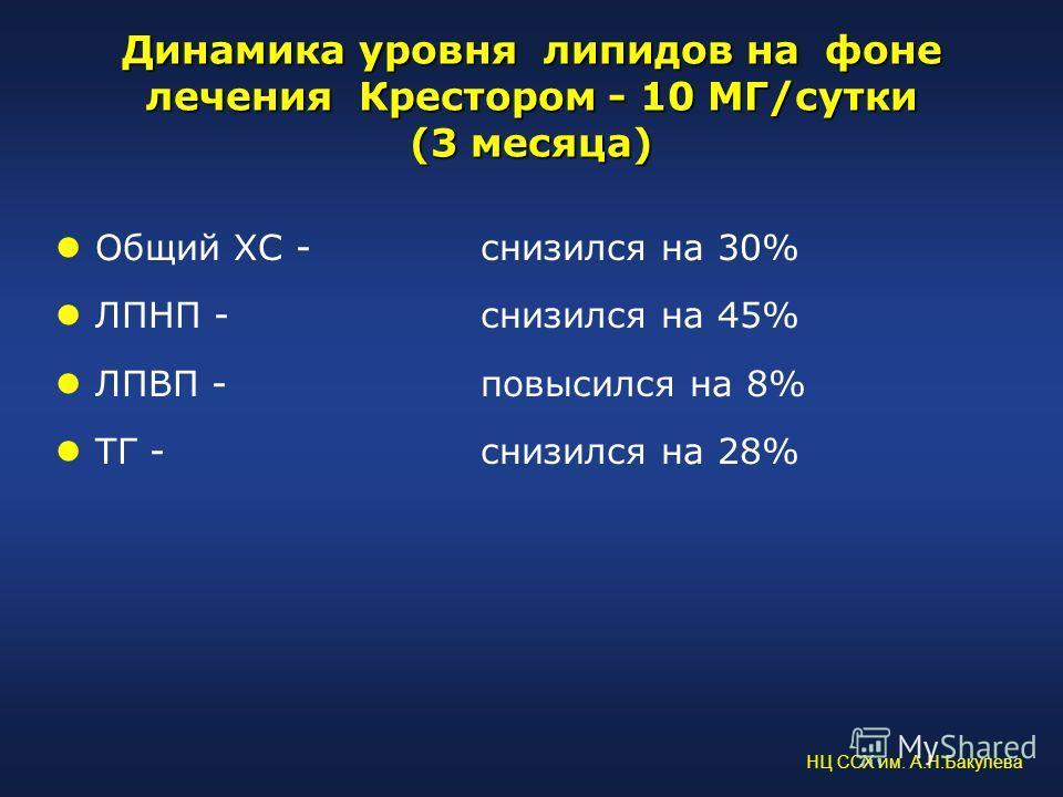 Динамика уровня липидов на фоне лечения Крестором - 10 МГ/сутки (3 месяца) Общий ХС - снизился на 30% ЛПНП - снизился на 45% ЛПВП - повысился на 8% ТГ - снизился на 28% НЦ ССХ им. А.Н.Бакулева