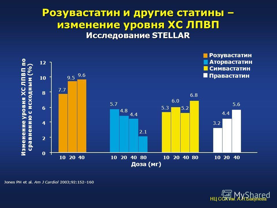Розувастатин и другие статины – изменение уровня ХС ЛПВП Исследование STELLAR Jones PH et al. Am J Cardiol 2003;92:152–160 102040 3.2 4.4 5.6 10204080102040 0 2 4 6 8 10 12 5.7 4.8 4.4 2.1 7.7 9.5 9.6 10204080 5.3 6.0 5.2 6.8 Доза (мг) Розувастатин А