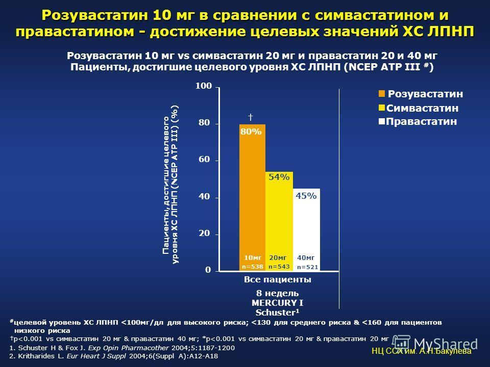 0 20 40 60 80 100 8 недель MERCURY I Schuster 1 80% 54% 45% 1. Schuster H & Fox J. Exp Opin Pharmacother 2004;5:1187-1200 2. Kritharides L. Eur Heart J Suppl 2004;6(Suppl A):A12-A18 n=538 n=543 n=521 20мг40мг10мг # целевой уровень ХС ЛПНП