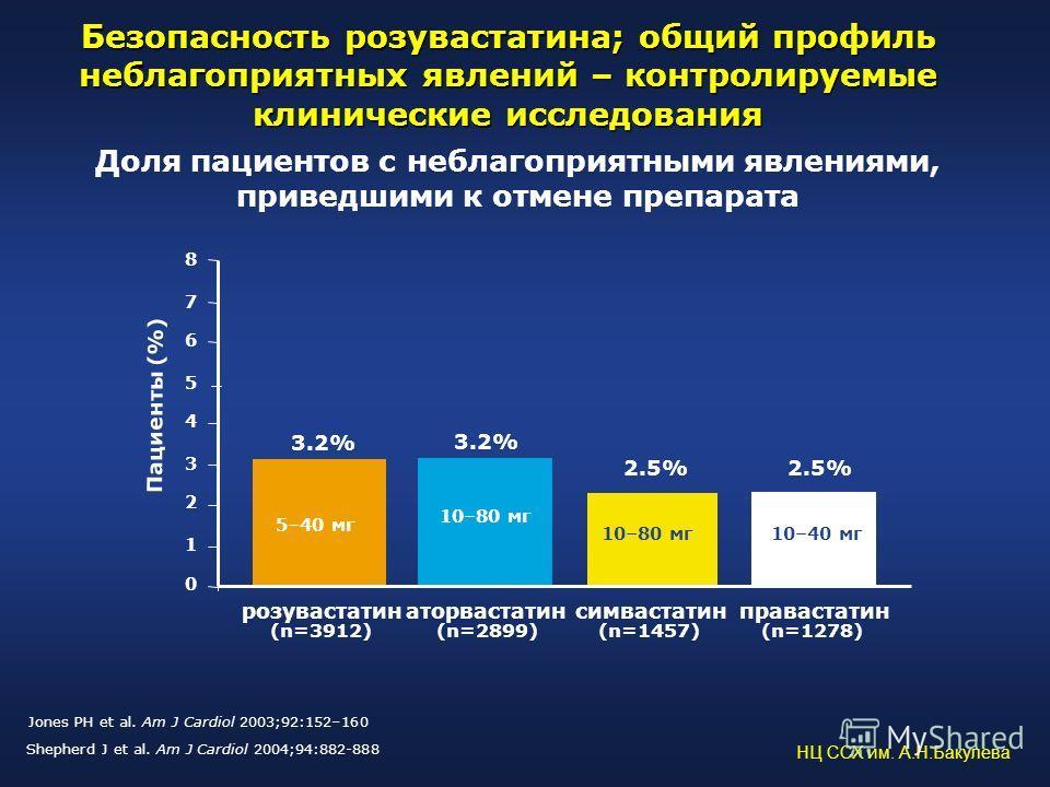 Доля пациентов с неблагоприятными явлениями, приведшими к отмене препарата 0 2 4 6 8 розувастатинсимвастатинправастатин Пациенты (%) 1 3 5 7 3.2% 2.5% (n=3912)(n=1457) (n=1278) 3.2% аторвастатин (n=2899) 10–40 мг10–80 мг 5–40 мг Безопасность розуваст