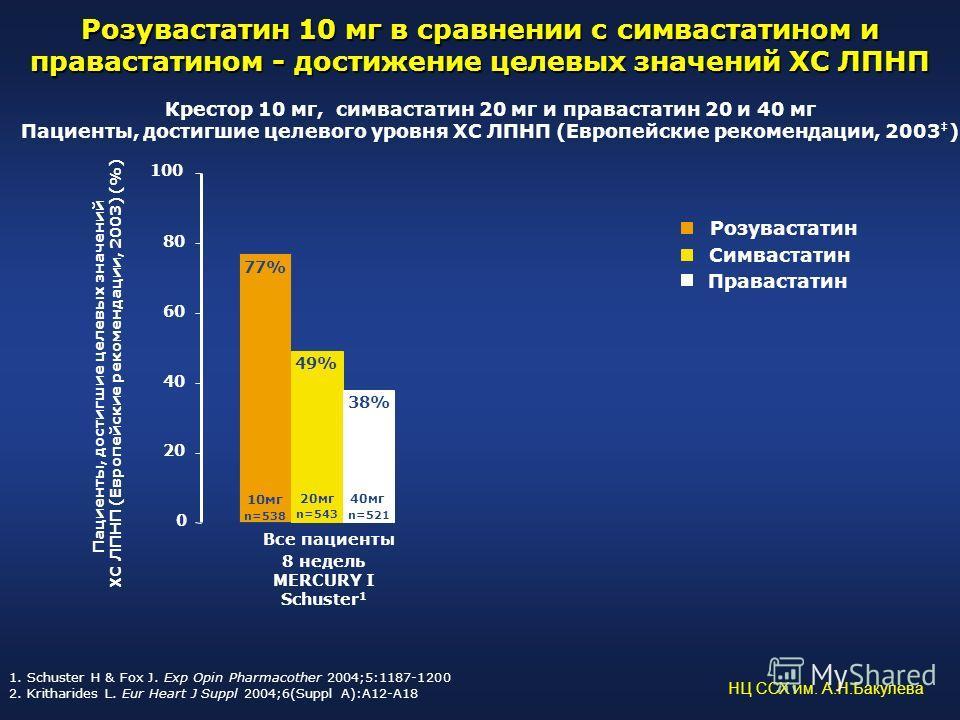 Розувастатин 10 мг в сравнении с симвастатином и правастатином - достижение целевых значений ХС ЛПНП 77% 49% 38% 0 20 40 60 80 100 Все пациенты Пациенты, достигшие целевых значений ХС ЛПНП (Европейские рекомендации, 2003) (%) n=538 n=543 n=521 8 неде