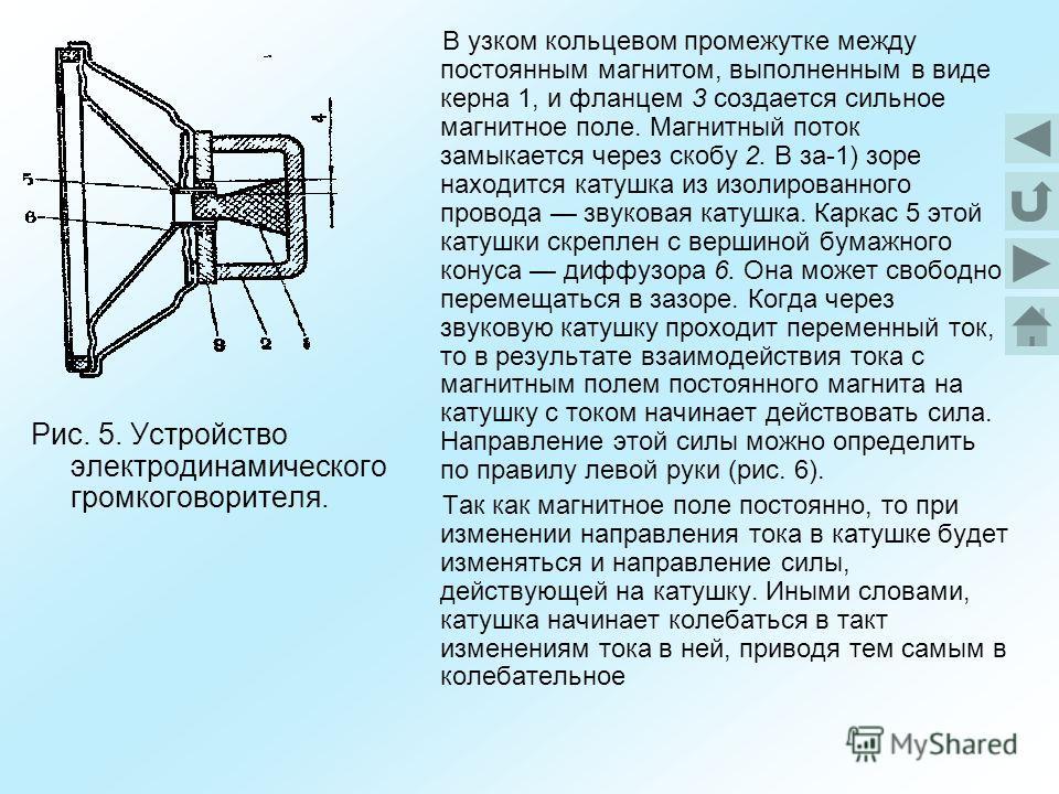 Рис. 5. Устройство электродинамического громкоговорителя. В узком кольцевом промежутке между постоянным магнитом, выполненным в виде керна 1, и фланцем 3 создается сильное магнитное поле. Магнитный поток замыкается через скобу 2. В за-1) зоре находит