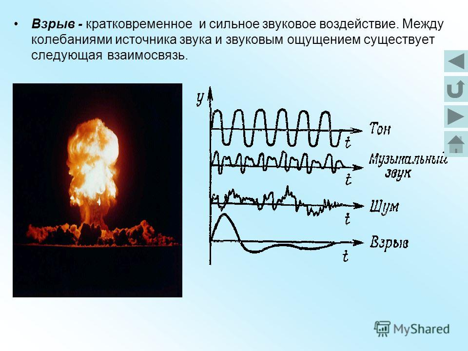 Взрыв - кратковременное и сильное звуковое воздействие. Между колебаниями источника звука и звуковым ощущением существует следующая взаимосвязь.