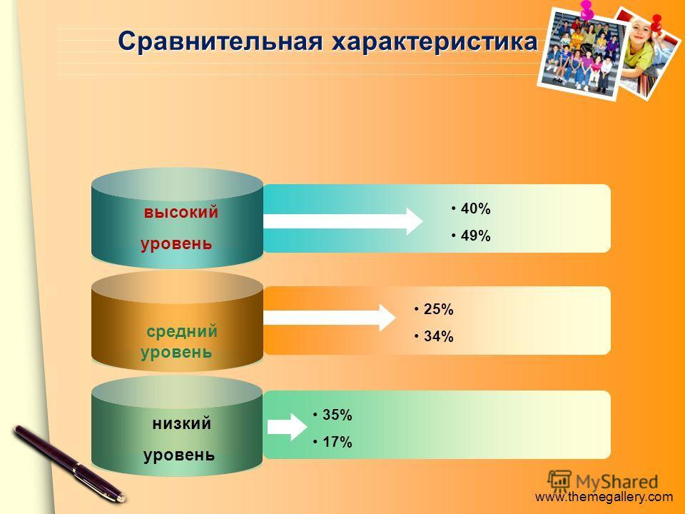 www.themegallery.com 40% 49% 25% 34% 35% 17% Сравнительная характеристика высокий уровень средний уровень низкий уровень