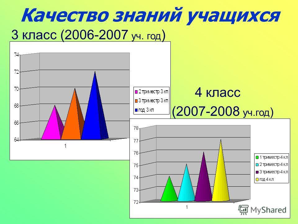 Качество знаний учащихся 3 класс (2006-2007 уч. год ) 4 класс (2007-2008 уч.год )