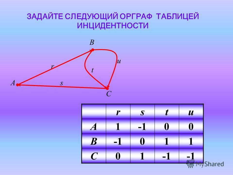 ЗАДАЙТЕ СЛЕДУЮЩИЙ ОРГРАФ ТАБЛИЦЕЙ ИНЦИДЕНТНОСТИ A B C u t s r rstu A100 B 011 C01